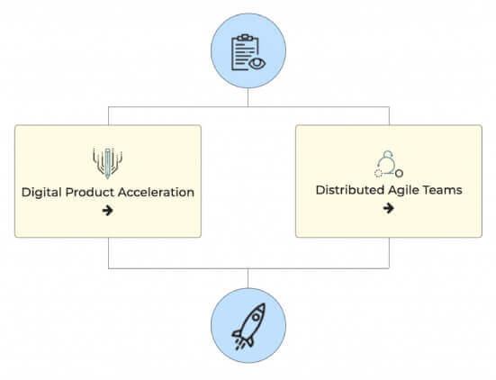 agile digital transformation chart