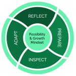 agility growth mindset